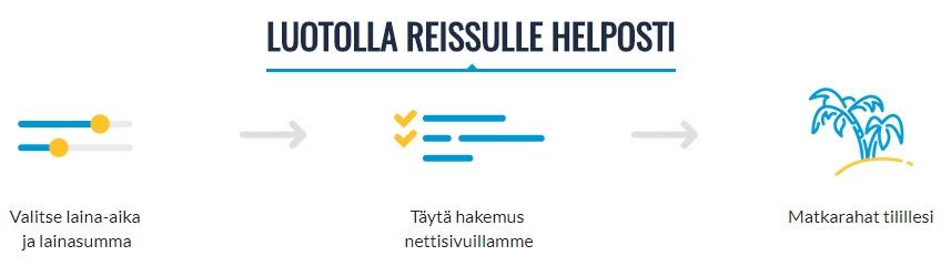 Matkaluotto.fi edullista lainaa lomamatkaan!